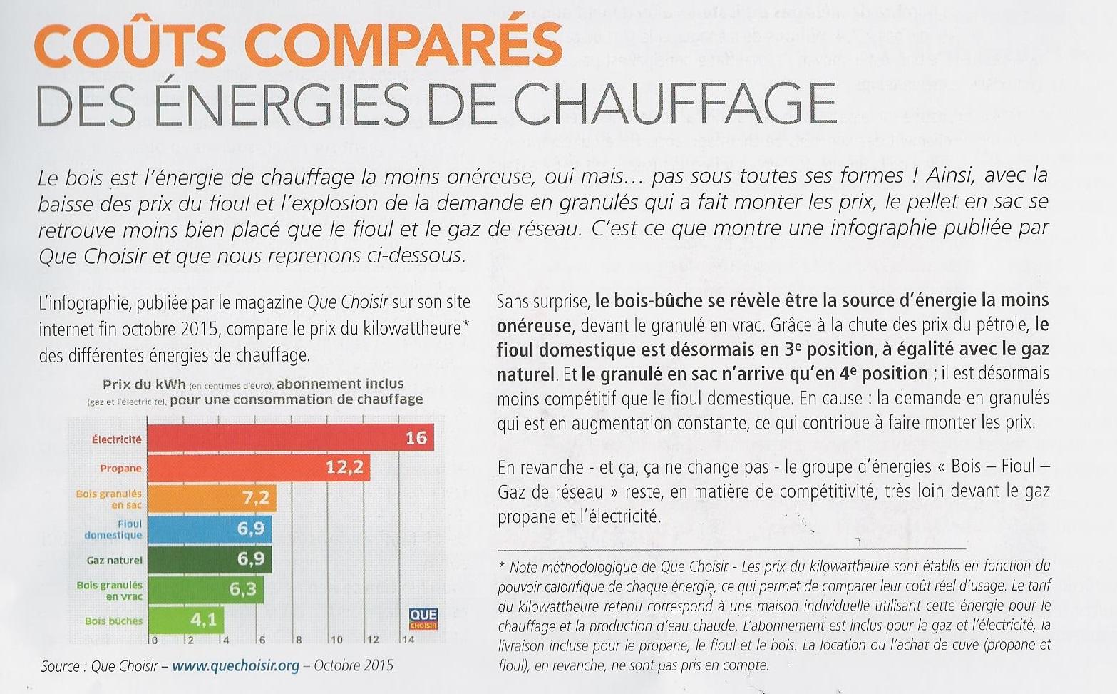 Couts comparés des énergies de chauffage