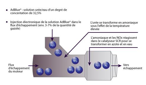 Adblue fonctionnement
